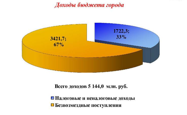 бюдж7